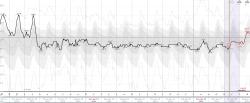 Temperature variation, 13-29 January 2014